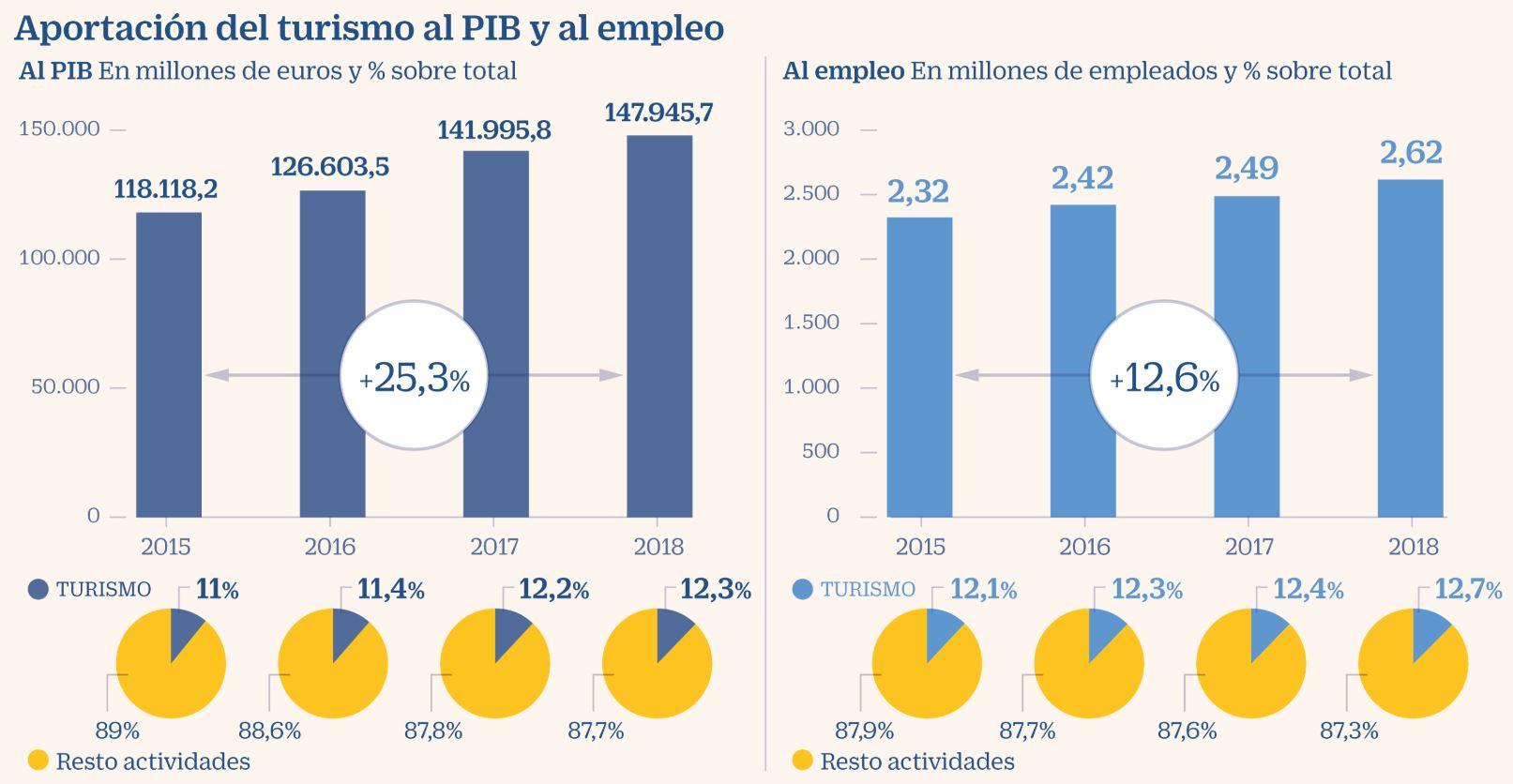 Cifras del Turimo en la economia española Blog B2Bviajes