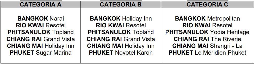 Hoteles previstos circuito Tailandia y Puhket Agosto 2020